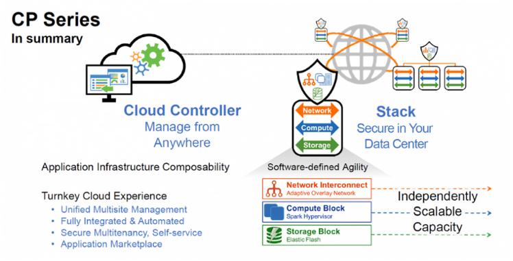 Cloud Controller